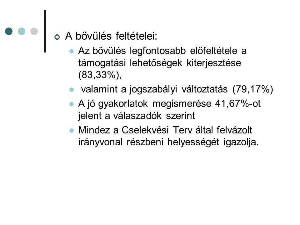 A bővülés feltételei: Az bővülés legfontosabb előfeltétele a támogatási lehetőségek kiterjesztése (83,33%), valamint a jogszabályi változtatás (79,17%