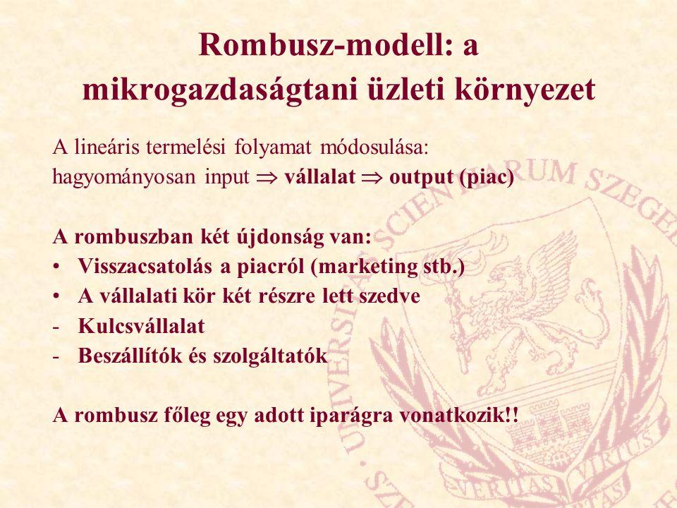 Rombusz-modell: a mikrogazdaságtani üzleti környezet A lineáris termelési folyamat módosulása: hagyományosan input  vállalat  output (piac) A rombuszban két újdonság van: Visszacsatolás a piacról (marketing stb.) A vállalati kör két részre lett szedve -Kulcsvállalat -Beszállítók és szolgáltatók A rombusz főleg egy adott iparágra vonatkozik!!