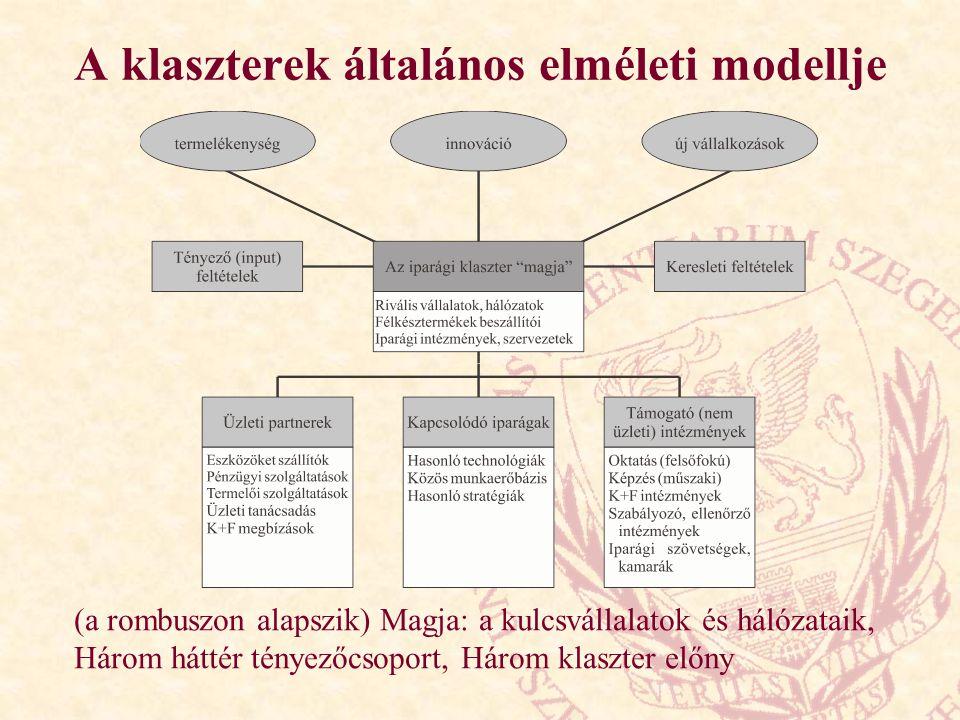 A klaszterek általános elméleti modellje (a rombuszon alapszik) Magja: a kulcsvállalatok és hálózataik, Három háttér tényezőcsoport, Három klaszter előny