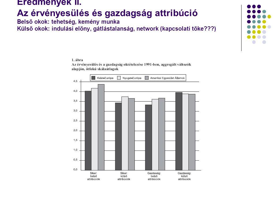 Eredmények II. Az érvényesülés és gazdagság attribúció Belső okok: tehetség, kemény munka Külső okok: indulási előny, gátlástalanság, network (kapcsol