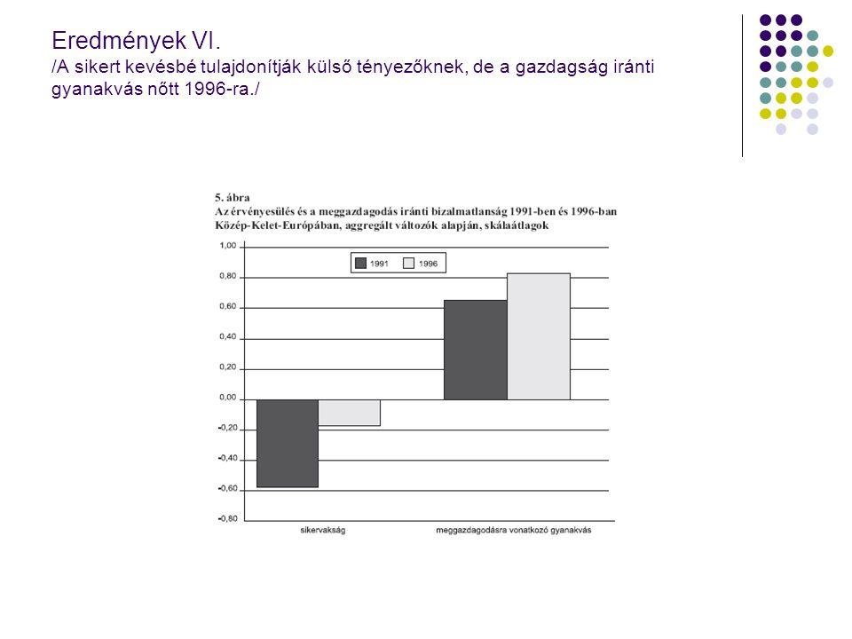 Eredmények VI. /A sikert kevésbé tulajdonítják külső tényezőknek, de a gazdagság iránti gyanakvás nőtt 1996-ra./