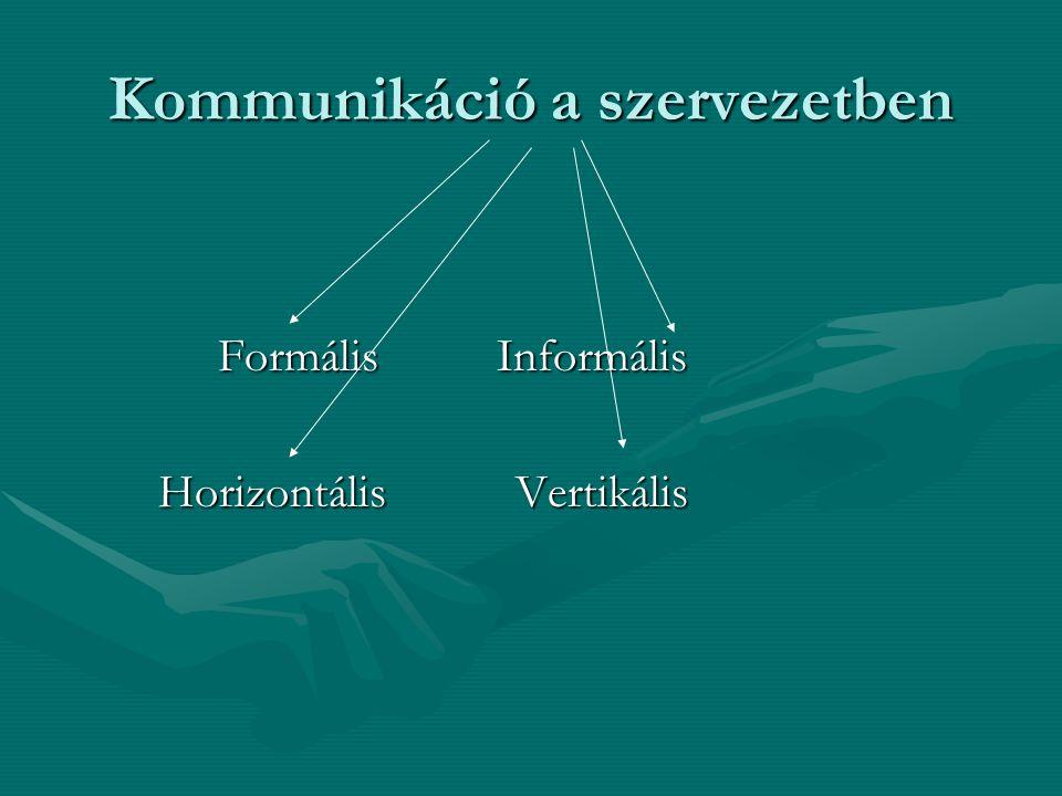 Kommunikáció a szervezetben Vezetői feladat: kommunikációs rendszer létrehozása  Beosztottak irányítása  célok meghatározása  Elvárások, értékek kommunikálása  A jutalom, büntetés közvetítője  Munkakörnyezet értelmezése  Kultúra közvetítése  Döntés  Kontroll