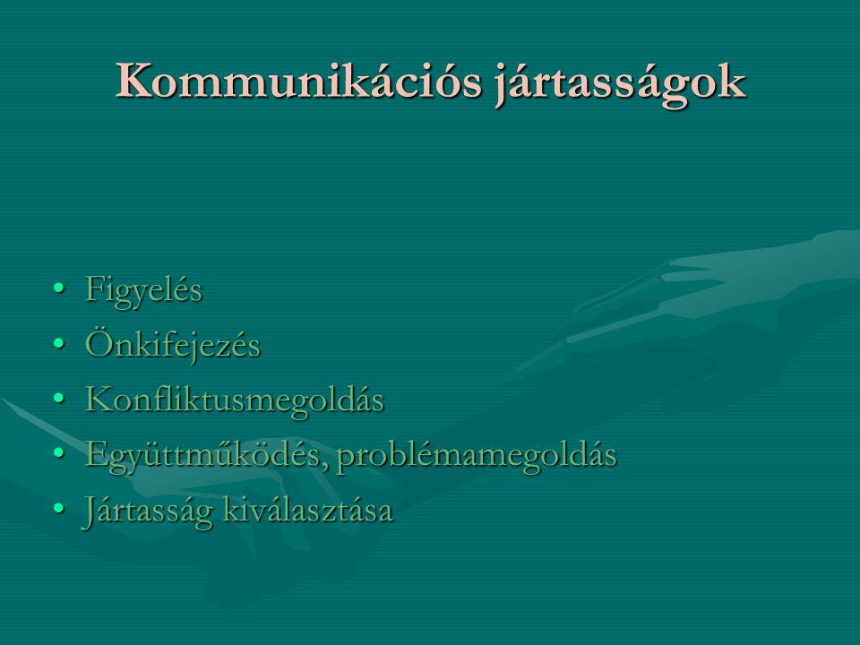 Kommunikációs jártasságok FigyelésFigyelés ÖnkifejezésÖnkifejezés KonfliktusmegoldásKonfliktusmegoldás Együttműködés, problémamegoldásEgyüttműködés, p