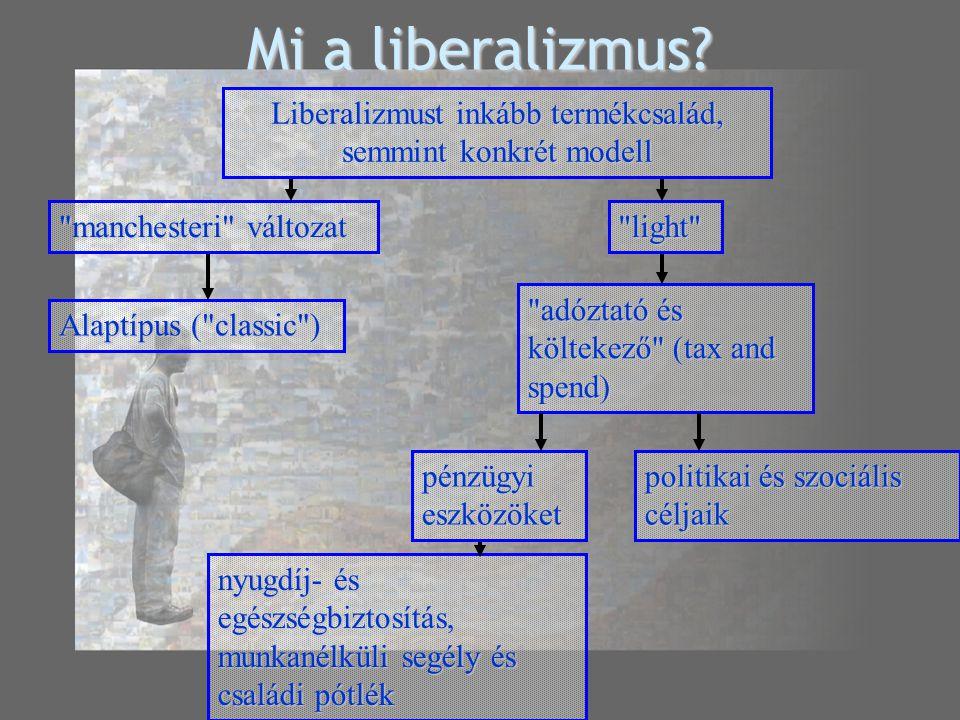 Mi a liberalizmus.