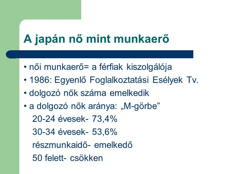A japán nő mint munkaerő női munkaerő= a férfiak kiszolgálója 1986: Egyenlő Foglalkoztatási Esélyek Tv. dolgozó nők száma emelkedik a dolgozó nők arán