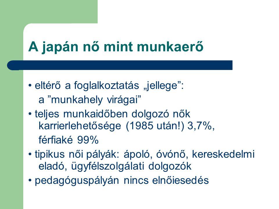 """A japán nő mint munkaerő eltérő a foglalkoztatás """"jellege"""": a """"munkahely virágai"""" teljes munkaidőben dolgozó nők karrierlehetősége (1985 után!) 3,7%,"""