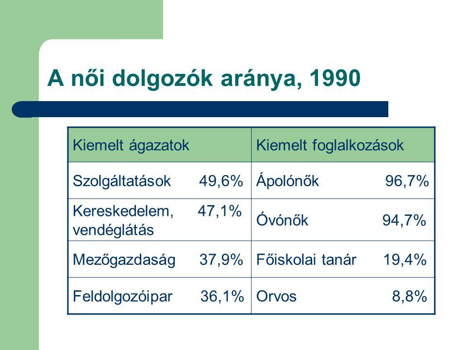A női dolgozók aránya, 1990 Kiemelt ágazatokKiemelt foglalkozások Szolgáltatások 49,6%Ápolónők 96,7% Kereskedelem, 47,1% vendéglátás Óvónők 94,7% Mező