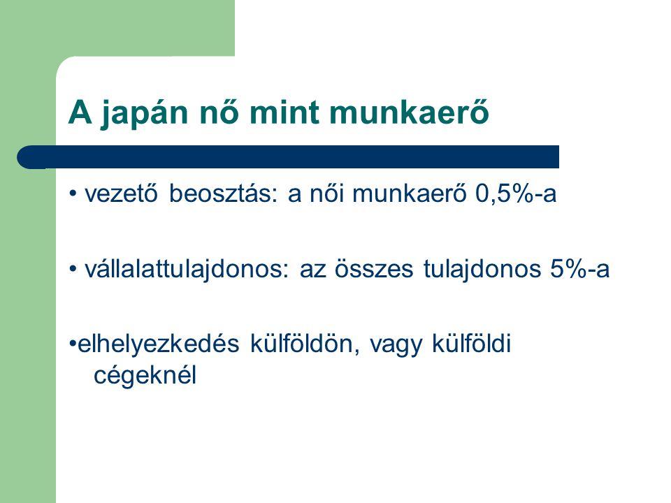 A japán nő mint munkaerő vezető beosztás: a női munkaerő 0,5%-a vállalattulajdonos: az összes tulajdonos 5%-a elhelyezkedés külföldön, vagy külföldi c