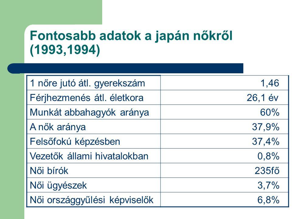 Fontosabb adatok a japán nőkről (1993,1994) 1 nőre jutó átl. gyerekszám 1,46 Férjhezmenés átl. életkora 26,1 év Munkát abbahagyók aránya 60% A nők ará