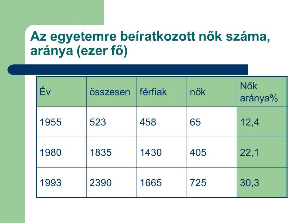 Az egyetemre beíratkozott nők száma, aránya (ezer fő) Évösszesenférfiaknők Nők aránya% 19555234586512,4 19801835143040522,1 19932390166572530,3
