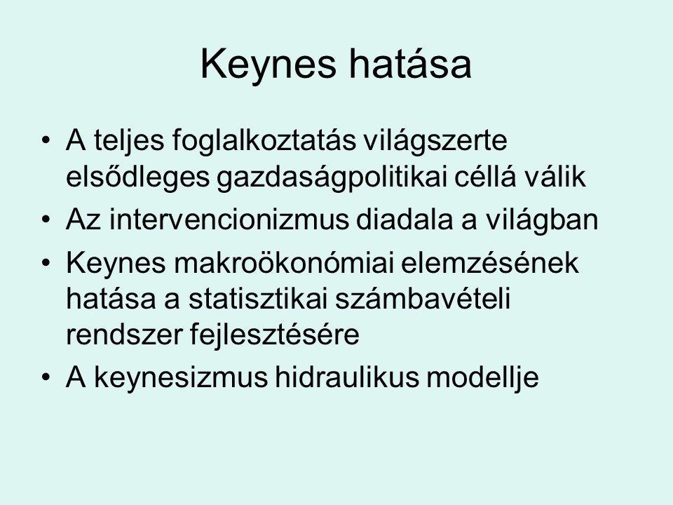 Keynes hatása A teljes foglalkoztatás világszerte elsődleges gazdaságpolitikai céllá válik Az intervencionizmus diadala a világban Keynes makroökonómi