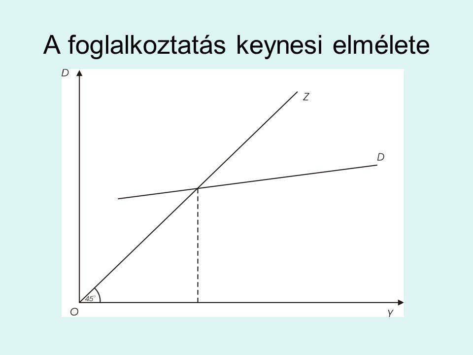 A foglalkoztatás keynesi elmélete