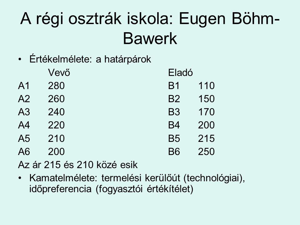 A régi osztrák iskola: Eugen Böhm- Bawerk Értékelmélete: a határpárok VevőEladó A1280B1110 A2260B2150 A3240B3170 A4220B4200 A5210B5215 A6200B6250 Az á