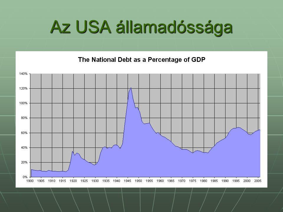 Az USA államadóssága