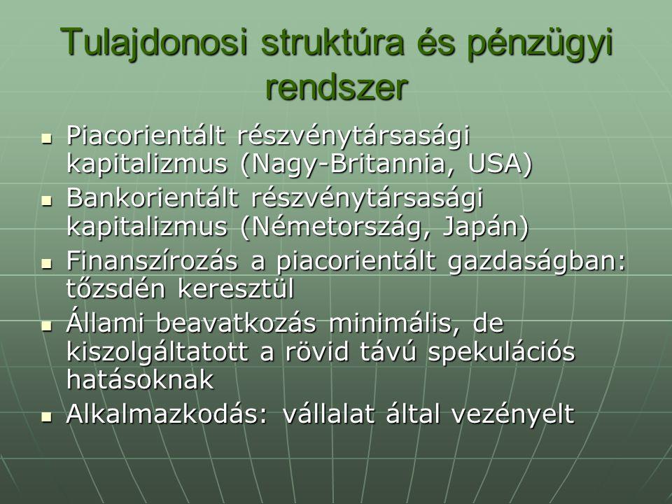 Tulajdonosi struktúra és pénzügyi rendszer Piacorientált részvénytársasági kapitalizmus (Nagy-Britannia, USA) Piacorientált részvénytársasági kapitalizmus (Nagy-Britannia, USA) Bankorientált részvénytársasági kapitalizmus (Németország, Japán) Bankorientált részvénytársasági kapitalizmus (Németország, Japán) Finanszírozás a piacorientált gazdaságban: tőzsdén keresztül Finanszírozás a piacorientált gazdaságban: tőzsdén keresztül Állami beavatkozás minimális, de kiszolgáltatott a rövid távú spekulációs hatásoknak Állami beavatkozás minimális, de kiszolgáltatott a rövid távú spekulációs hatásoknak Alkalmazkodás: vállalat által vezényelt Alkalmazkodás: vállalat által vezényelt