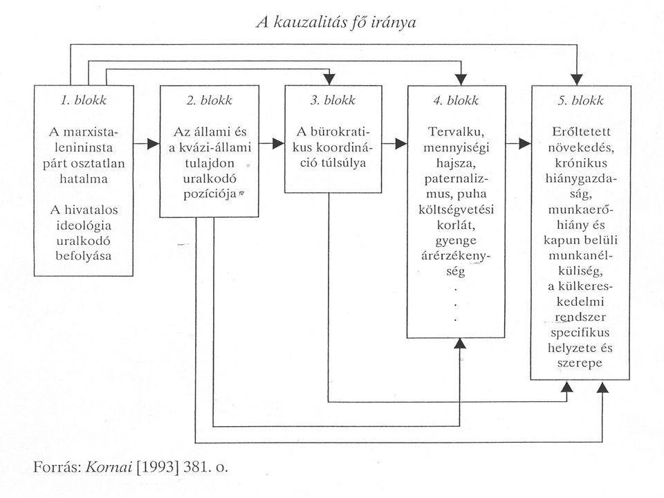 Az államszocialista gazdaság reformja 1968 Magyarország, új gazdasági mechanizmus 1968 Magyarország, új gazdasági mechanizmus Naturális tervmutatók helyett pénzügyi szabályozók Naturális tervmutatók helyett pénzügyi szabályozók Szabályozó lebontás Szabályozó lebontás Állami nagyvállalatok – kistulajdon, kisvállalkozás Állami nagyvállalatok – kistulajdon, kisvállalkozás Az agrárszektor ellentmondásos helyzete Az agrárszektor ellentmondásos helyzete A piaci önszabályozás lehetőségei a piaci szocializmusban A piaci önszabályozás lehetőségei a piaci szocializmusban Jövedelemelosztás a szocialista gazdaságban Jövedelemelosztás a szocialista gazdaságban