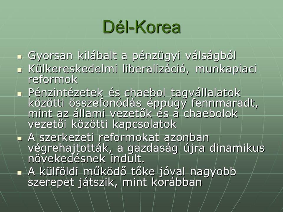 Dél-Korea Gyorsan kilábalt a pénzügyi válságból Gyorsan kilábalt a pénzügyi válságból Külkereskedelmi liberalizáció, munkapiaci reformok Külkereskedelmi liberalizáció, munkapiaci reformok Pénzintézetek és chaebol tagvállalatok közötti összefonódás éppúgy fennmaradt, mint az állami vezetők és a chaebolok vezetői közötti kapcsolatok Pénzintézetek és chaebol tagvállalatok közötti összefonódás éppúgy fennmaradt, mint az állami vezetők és a chaebolok vezetői közötti kapcsolatok A szerkezeti reformokat azonban végrehajtották, a gazdaság újra dinamikus növekedésnek indult.