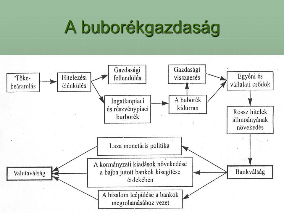 A buborékgazdaság
