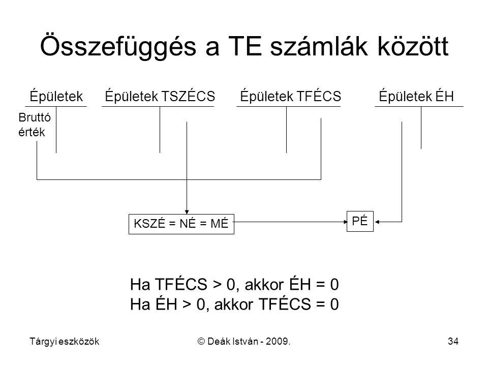 Tárgyi eszközök© Deák István - 2009.34 Összefüggés a TE számlák között Épületek Épületek TSZÉCS Épületek TFÉCS Épületek ÉH Bruttó érték KSZÉ = NÉ = MÉ PÉ Ha TFÉCS > 0, akkor ÉH = 0 Ha ÉH > 0, akkor TFÉCS = 0