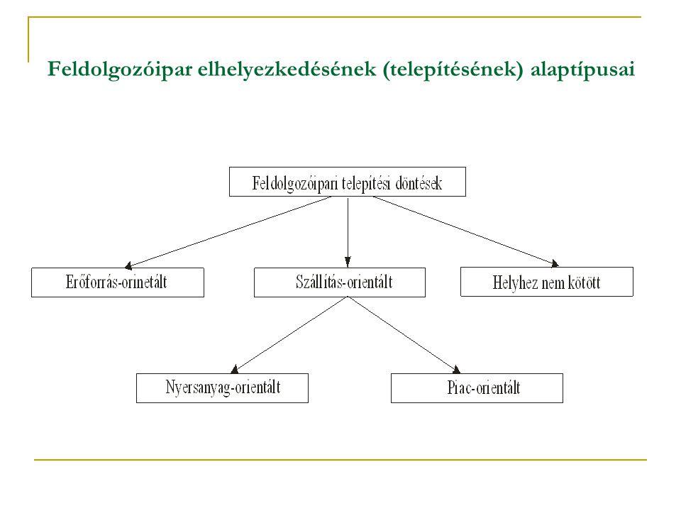 Feldolgozóipar elhelyezkedésének (telepítésének) alaptípusai