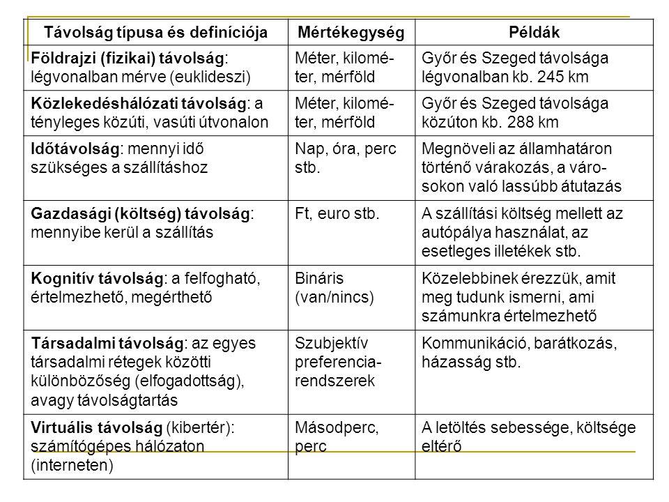 Távolság típusa és definíciójaMértékegységPéldák Földrajzi (fizikai) távolság: légvonalban mérve (euklideszi) Méter, kilomé- ter, mérföld Győr és Szeg