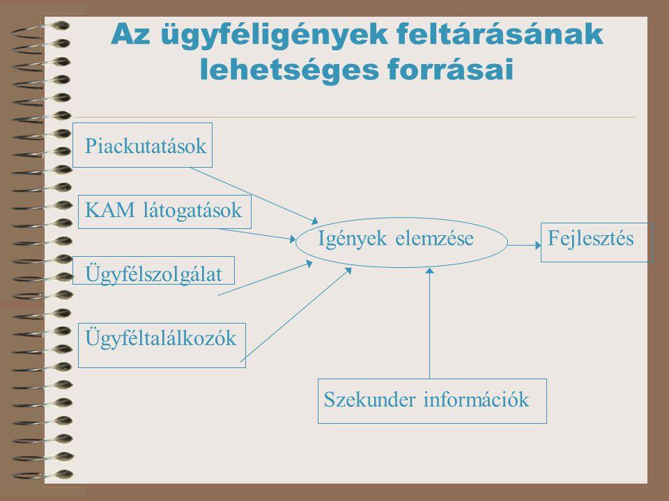 Az ügyféligények feltárásának lehetséges forrásai Piackutatások KAM látogatások Ügyfélszolgálat Ügyféltalálkozók Igények elemzéseFejlesztés Szekunder információk