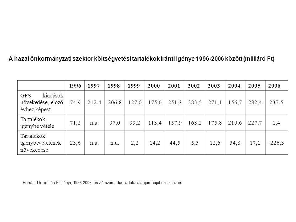 A hazai önkormányzati szektor költségvetési tartalékok iránti igénye 1996-2006 között (milliárd Ft) 19961997199819992000200120022003200420052006 GFS k