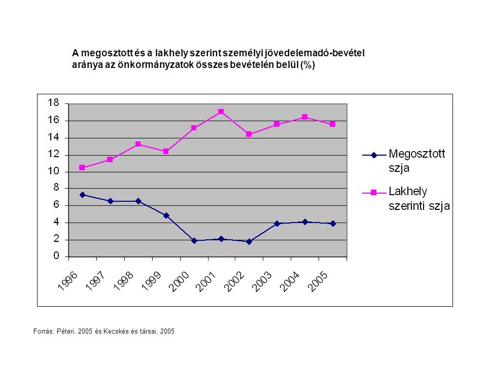 A megosztott és a lakhely szerint személyi jövedelemadó-bevétel aránya az önkormányzatok összes bevételén belül (%) Forrás: Péteri, 2005 és Kecskés és