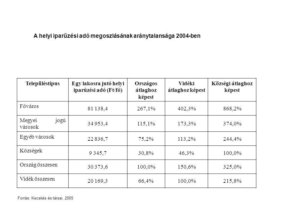 A helyi iparűzési adó megoszlásának aránytalansága 2004-ben TelepüléstípusEgy lakosra jutó helyi iparűzési adó (Ft/fő) Országos átlaghoz képest Vidéki