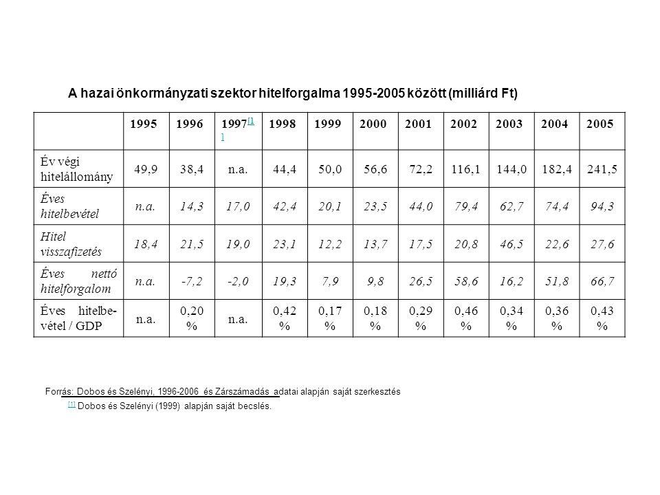 A hazai önkormányzati szektor hitelforgalma 1995-2005 között (milliárd Ft) 199519961997 [1 ] [1 ] 19981999200020012002200320042005 Év végi hitelállomá