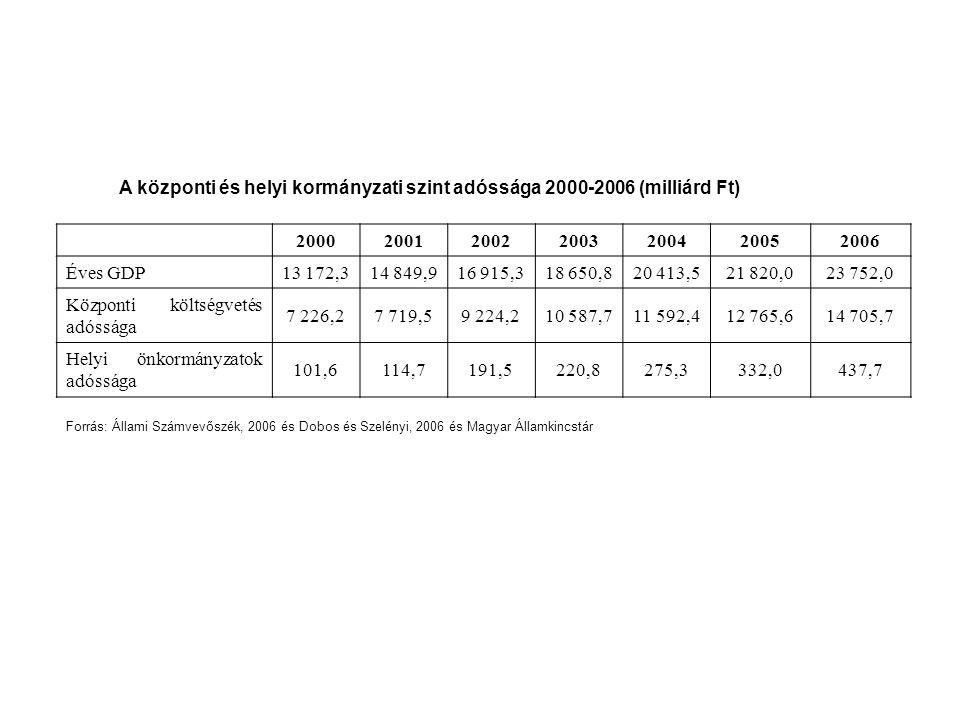 A központi és helyi kormányzati szint adóssága 2000-2006 (milliárd Ft) 200020012002200320042005 2006 Éves GDP13 172,314 849,916 915,318 650,820 413,52