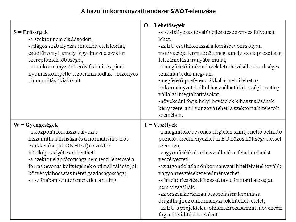 A hazai önkormányzati rendszer SWOT-elemzése S = Erősségek -a szektor nem eladósodott, -világos szabályozás (hitelfelvételi korlát, csődtörvény), amel