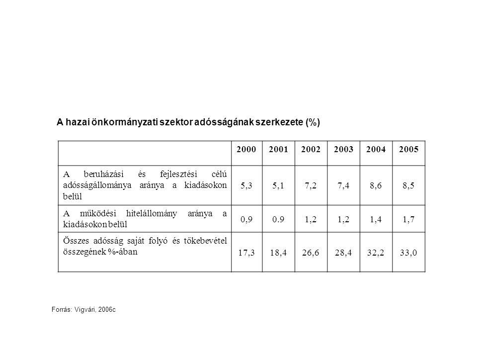 A hazai önkormányzati szektor adósságának szerkezete (%) 200020012002200320042005 A beruházási és fejlesztési célú adósságállománya aránya a kiadásoko