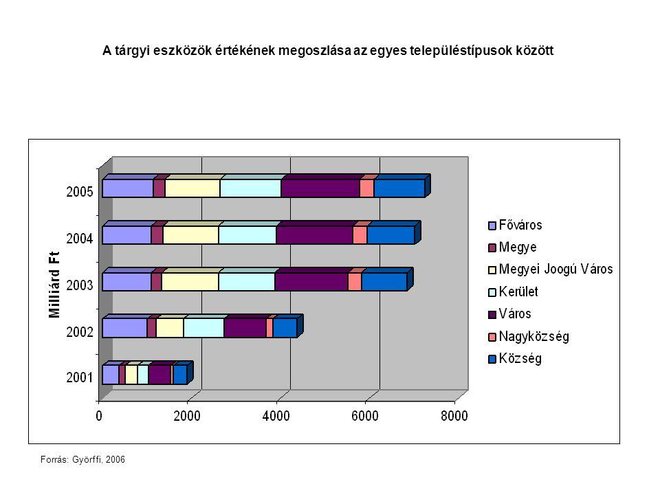 A tárgyi eszközök értékének megoszlása az egyes településtípusok között Forrás: Györffi, 2006