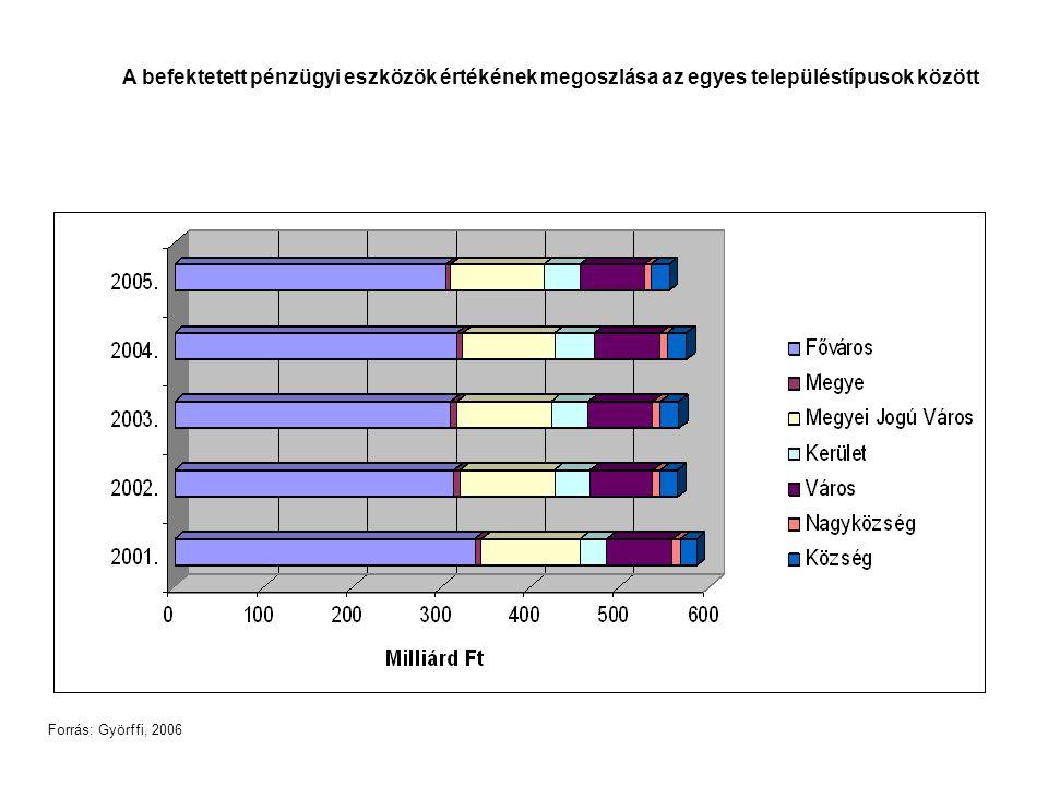 A befektetett pénzügyi eszközök értékének megoszlása az egyes településtípusok között Forrás: Györffi, 2006