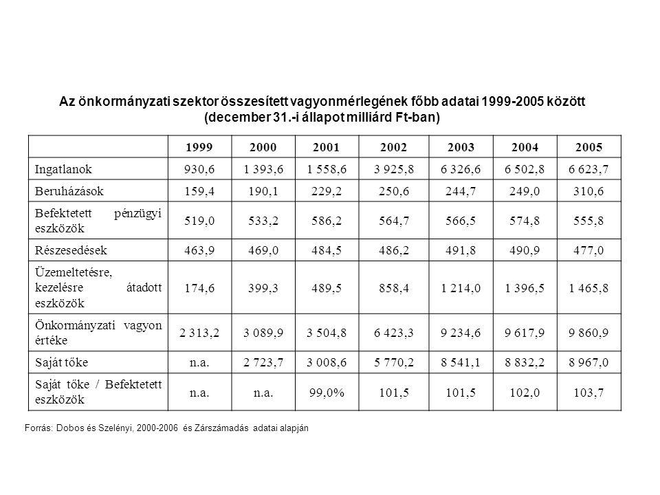 Az önkormányzati szektor összesített vagyonmérlegének főbb adatai 1999-2005 között (december 31.-i állapot milliárd Ft-ban) 19992000200120022003 20042