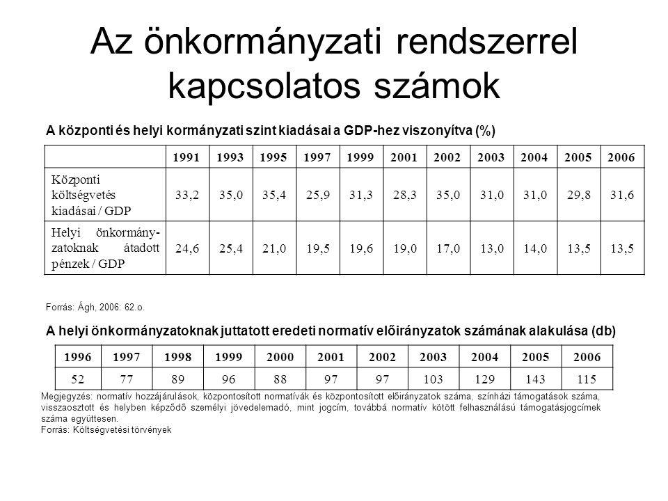 Az önkormányzati rendszerrel kapcsolatos számok A központi és helyi kormányzati szint kiadásai a GDP-hez viszonyítva (%) 19911993199519971999200120022