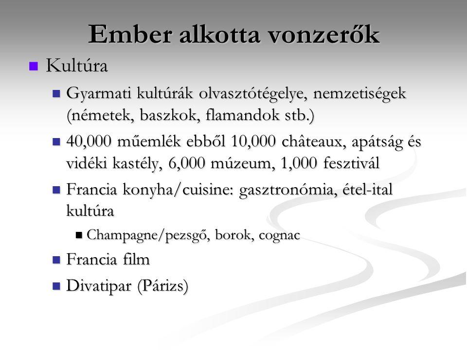 Ember alkotta vonzerők Kultúra Kultúra Gyarmati kultúrák olvasztótégelye, nemzetiségek (németek, baszkok, flamandok stb.) Gyarmati kultúrák olvasztótégelye, nemzetiségek (németek, baszkok, flamandok stb.) 40,000 műemlék ebből 10,000 châteaux, apátság és vidéki kastély, 6,000 múzeum, 1,000 fesztivál 40,000 műemlék ebből 10,000 châteaux, apátság és vidéki kastély, 6,000 múzeum, 1,000 fesztivál Francia konyha/cuisine: gasztronómia, étel-ital kultúra Francia konyha/cuisine: gasztronómia, étel-ital kultúra Champagne/pezsgő, borok, cognac Champagne/pezsgő, borok, cognac Francia film Francia film Divatipar (Párizs) Divatipar (Párizs)