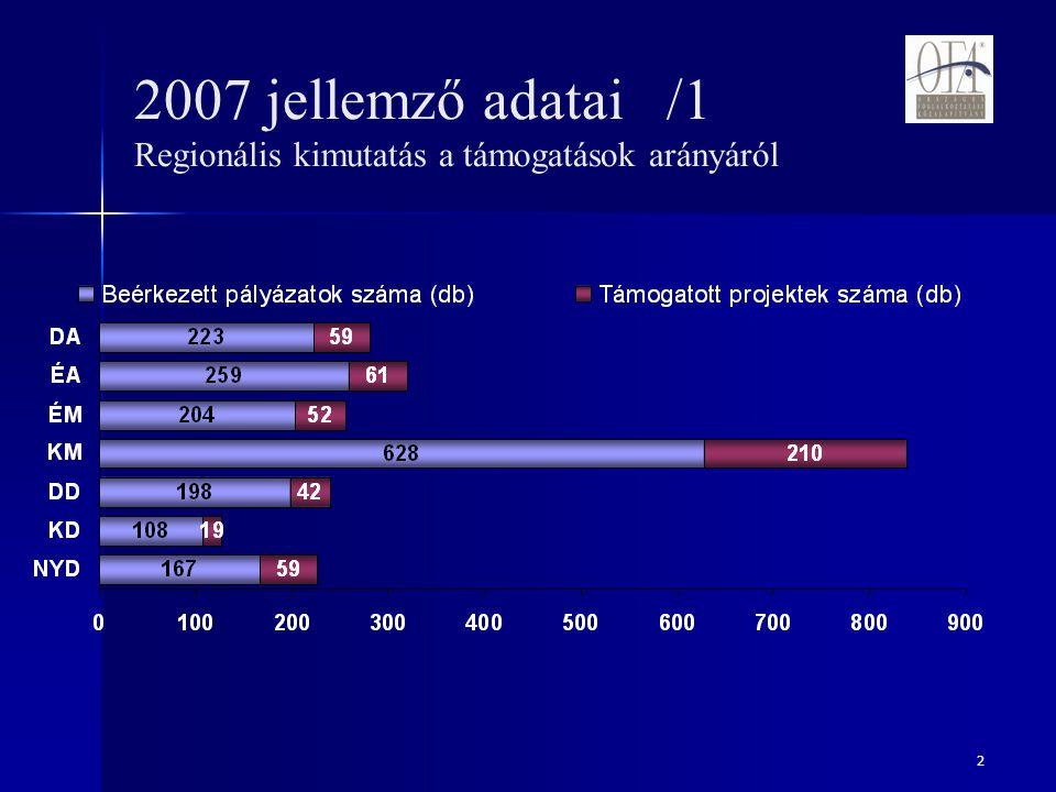2 2007 jellemző adatai /1 Regionális kimutatás a támogatások arányáról
