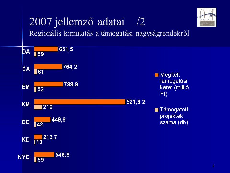 3 2007 jellemző adatai /2 Regionális kimutatás a támogatási nagyságrendekről