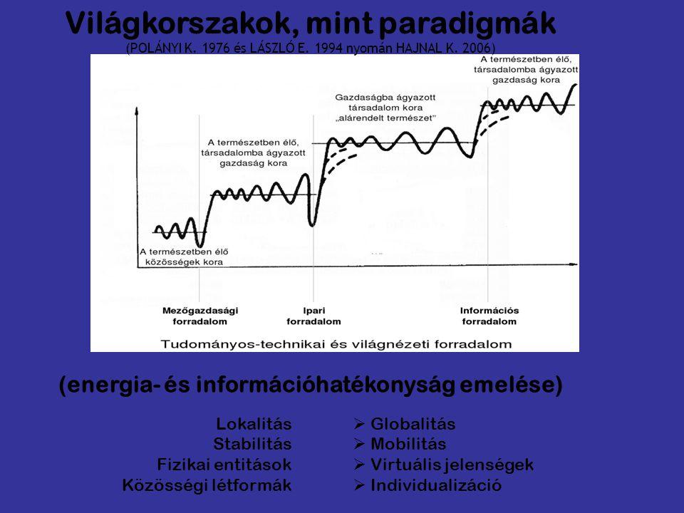 (energia- és információhatékonyság emelése)  Globalitás  Mobilitás  Virtuális jelenségek  Individualizáció Lokalitás Stabilitás Fizikai entitások Közösségi létformák Világkorszakok, mint paradigmák (POLÁNYI K.