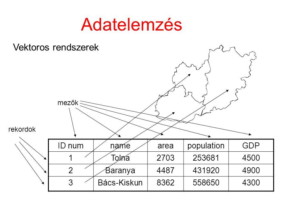 Adatelemzés Vektoros rendszerek ID numnameareapopulationGDP 1Tolna27032536814500 2Baranya44874319204900 3Bács-Kiskun83625586504300 mezők rekordok
