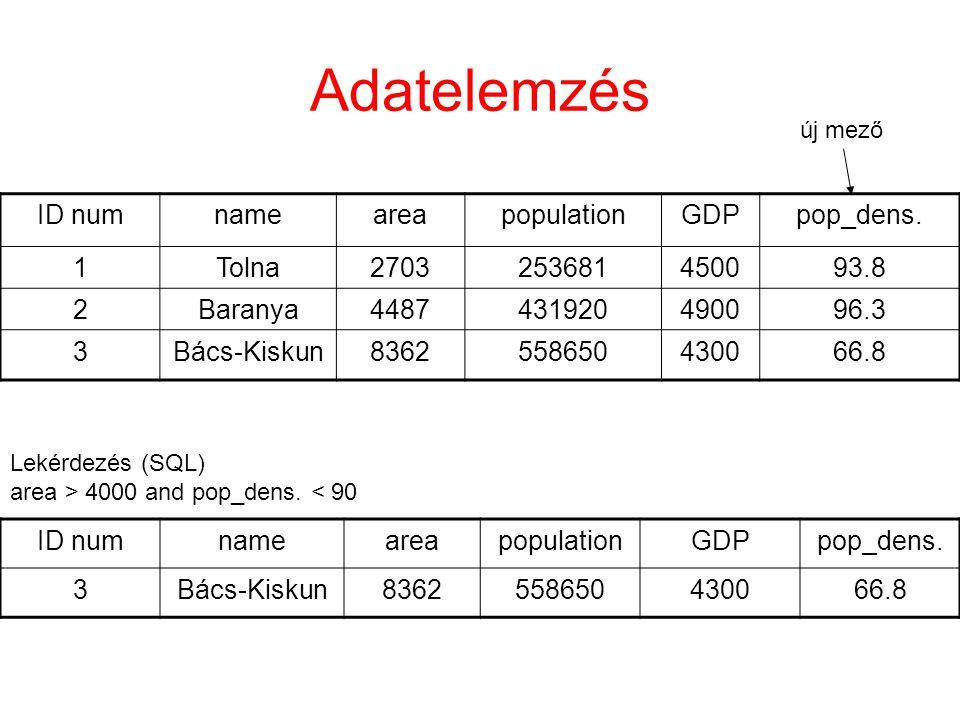Adatelemzés ID numnameareapopulationGDPpop_dens.