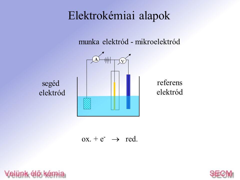 Elektrokémiai alapok segéd elektród munka elektród - mikroelektród referens elektród v A ox. + e -  red.