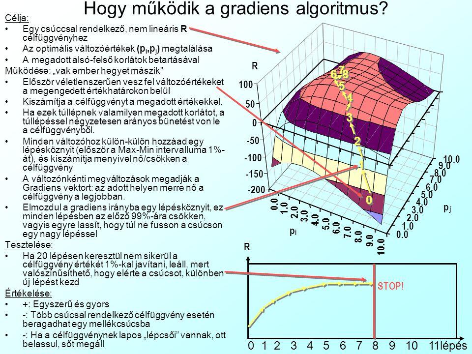 Hogy működik a gradiens algoritmus? Célja: Egy csúccsal rendelkező, nem lineáris R célfüggvényhez Az optimális változóértékek (p i,p j ) megtalálása A