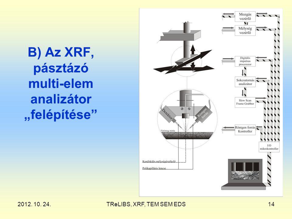 """2012. 10. 24.TReLIBS, XRF, TEM SEM EDS14 B) Az XRF, pásztázó multi-elem analizátor """"felépítése"""""""