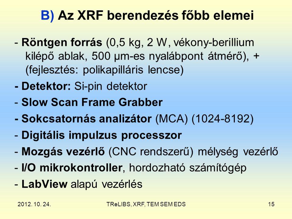 2012. 10. 24.TReLIBS, XRF, TEM SEM EDS15 B) Az XRF berendezés főbb elemei - Röntgen forrás (0,5 kg, 2 W, vékony-berillium kilépő ablak, 500 µm-es nyal