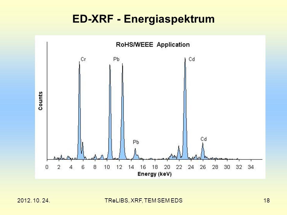 2012. 10. 24.TReLIBS, XRF, TEM SEM EDS18 ED-XRF - Energiaspektrum