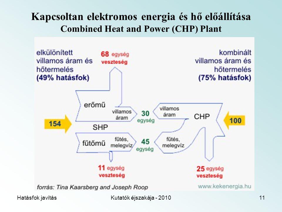 Hatásfok javításKutatók éjszakája - 201011 Kapcsoltan elektromos energia és hő előállítása Combined Heat and Power (CHP) Plant