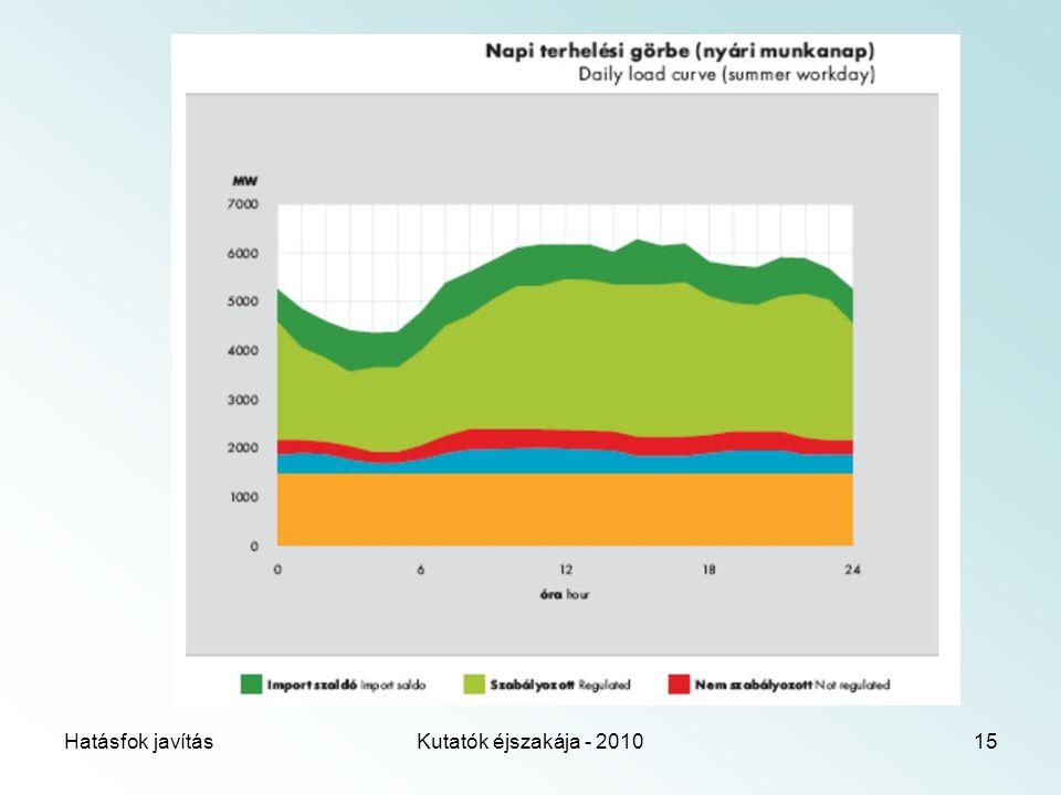 Hatásfok javításKutatók éjszakája - 201015